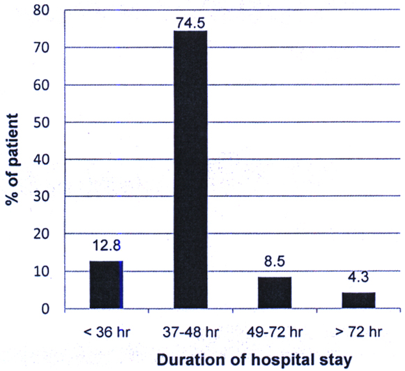 Average duration of hospital stay following laparoscopic appendectomy